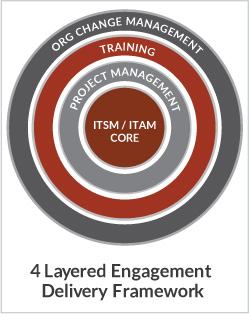 engagement framework